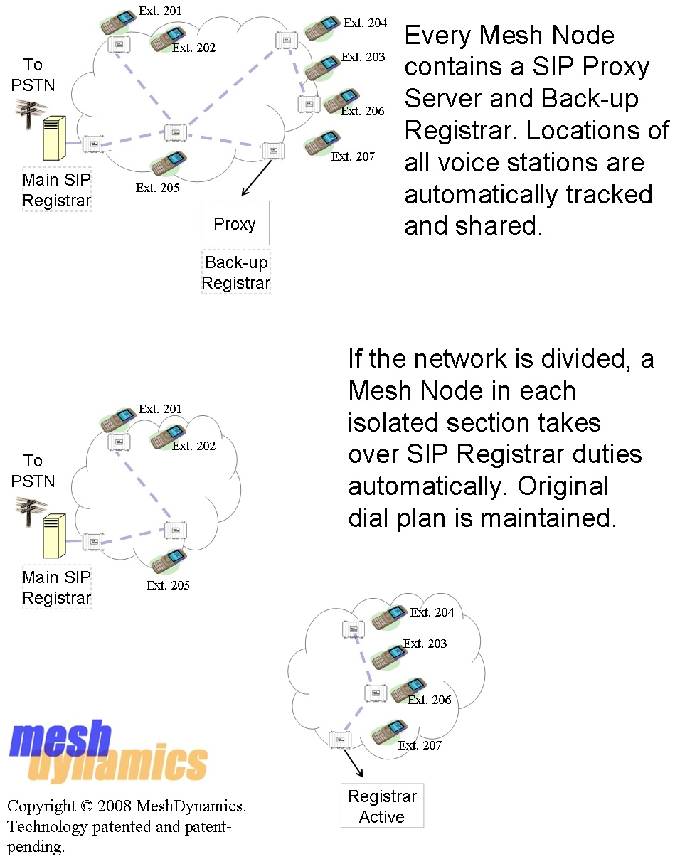 Mobile Mesh Networks for Military and Public Safety